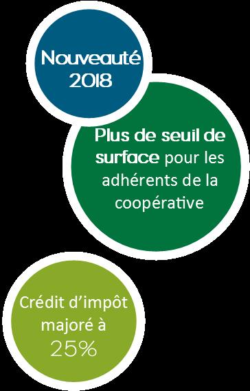 DEFI TRAVAUX 2018 : crédit d'impôt avec des avantages majorés pour les associés coopérateurs de la coopérative Forestière Nord Seine Forêt 2a