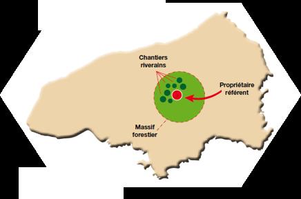 approche territoriale